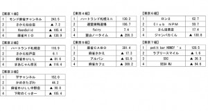 夕刊フジ杯争奪第12期麻雀女流リーグ西日本リーグ大阪・名古屋第5節 九州第4節 結果