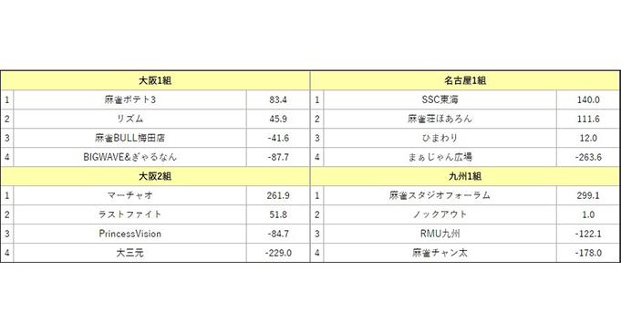 夕刊フジ杯争奪第12期麻雀女流リーグ西日本リーグ(大阪・名古屋・九州)最終結果
