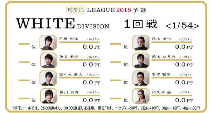 女流戦士・和久津の体術的攻撃性! RTDリーグ2018 WHITE DIVISION 第1節 1-4回戦レポート