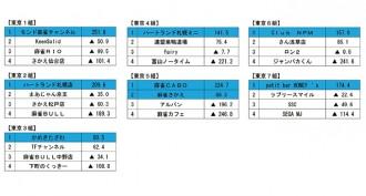 夕刊フジ杯争奪 麻雀女流リーグ2018 第7節(予選最終節) 結果