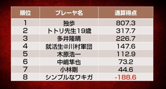 独歩が大きくリードして首位、小林剛とシンプルなワキガが敗退/天鳳名人戦第8節
