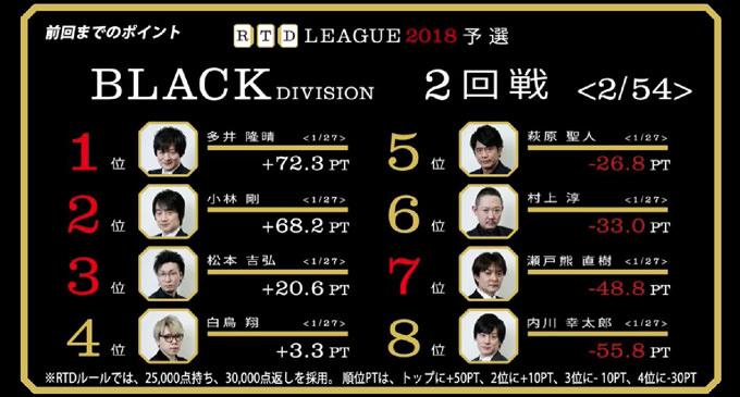 合わせる巧者萩原! RTDリーグ2018 BLACK DIVISION 3-6回戦レポート
