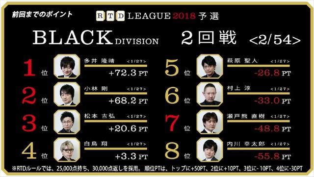 RTD2018_BL3-6回戦_1_R