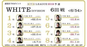 【3/1(木)21:00】RTDリーグ 2018 BLACK DIVISION 7・8回戦