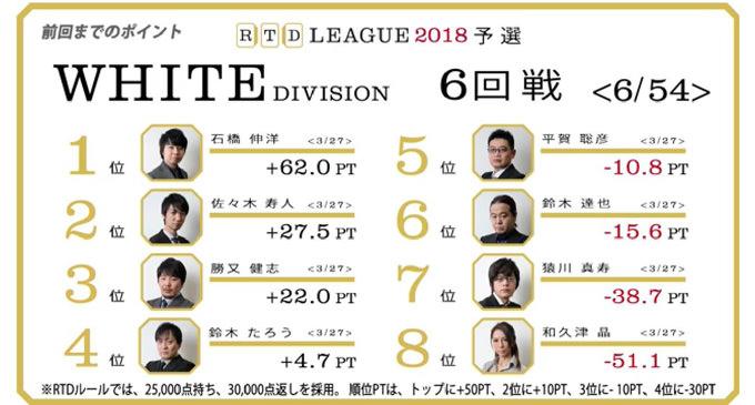 ブランド戦略論(鈴木たろう教授・通年4単位) RTDリーグ2018 WHITE DIVISION 7-10回戦レポート