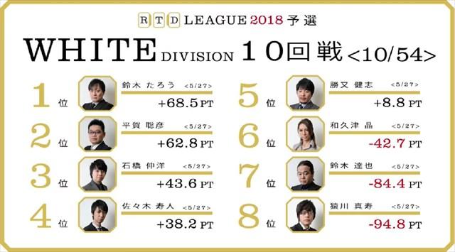 RTD2018_WHITE_1節7-10回戦_30_R