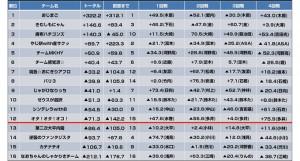 竹居みつきが優勝/四神降臨2018女流王座決定戦