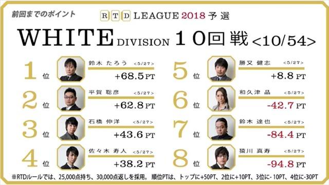RTD2018_WH11-12回戦_BL7-8回戦_1_R
