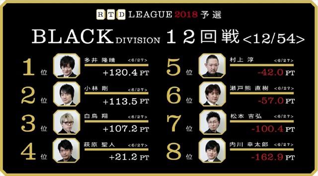 RTD2018_BL9-12回戦_32_R