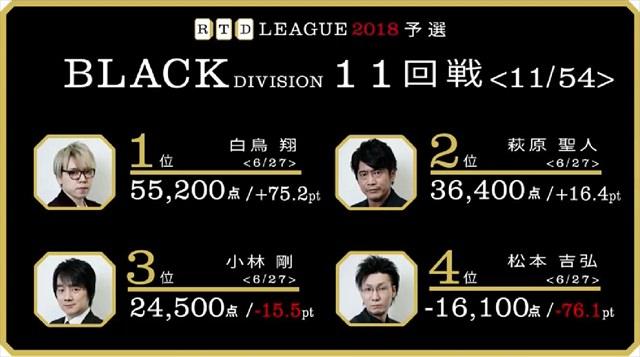RTD2018_BL9-12回戦_28_R