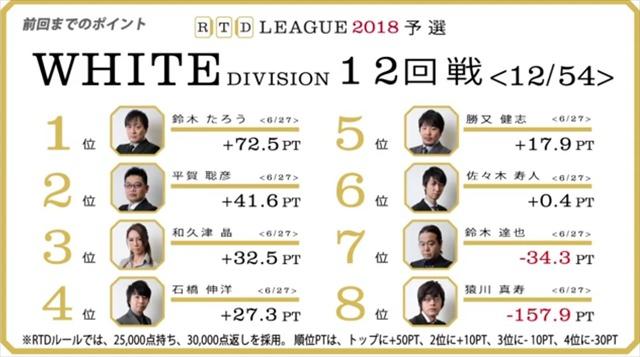 RTD2018_WHITE_13-16回戦_1_R