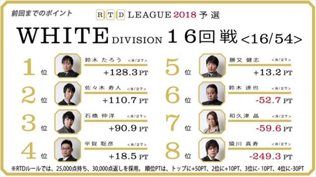 RTD2018_WH17-18回戦_BL13-14回戦_13_R