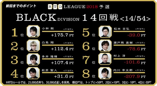 RTD2018_BL15-18回戦_1_R
