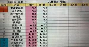 河野、岡澤が好スタート 昇降級点システム詳細も決定/第10期RMUリーグ第1節 結果