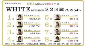 村上・瀬戸熊がトップでトータルプラスへ 小林がシーズン今シーズン初のラス /RTDリーグ 2018 BLACK DIVISION