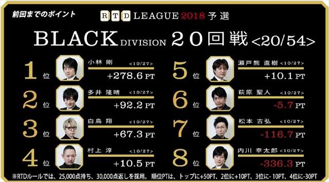 RTD2018_BL21-24回戦_1_R