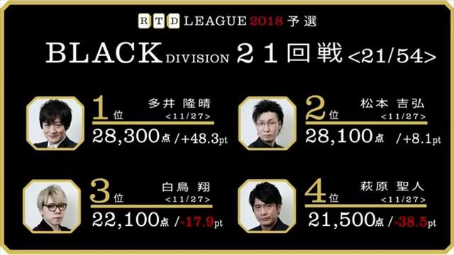 RTD2018_BL21-24回戦_31_R