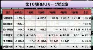 R1では梁瀬と、R1へ昇級したばかりのルーキー山下(達)が好スタート/RMU Rリーグ第1節 結果