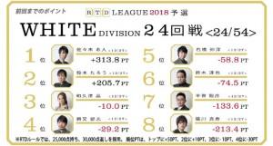 トータル8位の猿川が意地のトップ 勝又も連勝でポイントを大きく伸ばす/RTDリーグ 2018 WHITE DIVISION 27/28 回戦