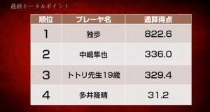 独歩がリードを維持して首位をキープ、トトリ先生19歳、中嶋隼也、多井隆晴が決勝進出/第7期天鳳名人戦第10節