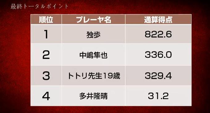 独歩が圧倒的なスコアで初優勝、準優勝は中嶋隼也プロに/第7期天鳳名人戦最終節