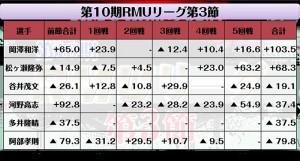 RMUスプリント第1戦・マーキュリーカップ 優勝は市村泰蔵(日本プロ麻雀協会)