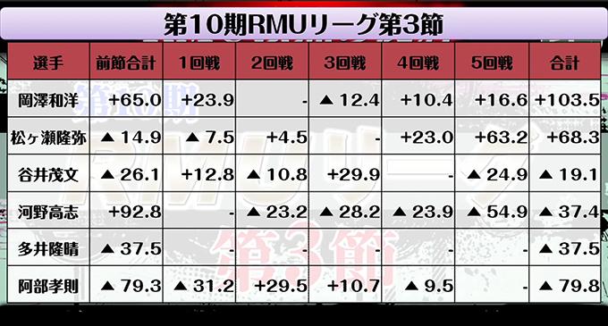 岡澤、松ヶ瀬が大きくスコアを伸ばし1位、2位に/第10期RMUリーグ第3節 結果