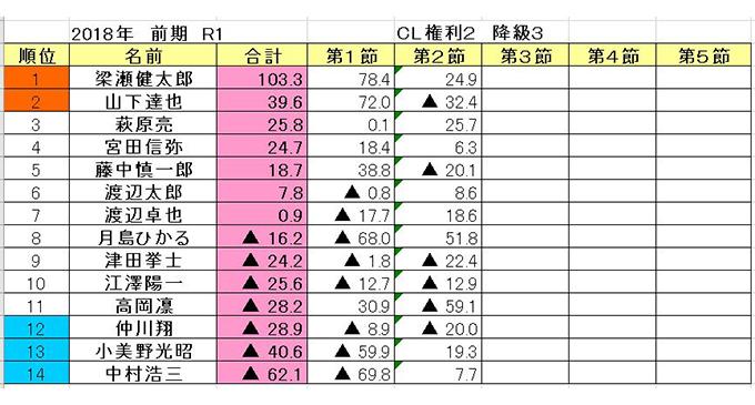 A級ライセンス藤中がR1首位浮上/RMU Rリーグ第3節 結果(R1~R6)