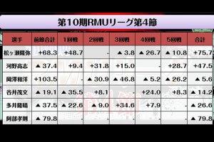 A級ライセンス藤中がR1首位キープ、梁瀬、中村も好調で藤中に肉薄/RMU Rリーグ第4節 結果(R1~R6)