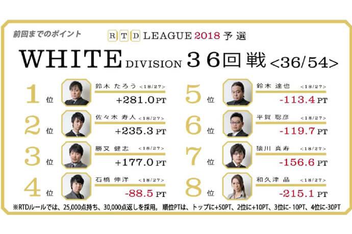 今世紀最後!?達也の裸単騎! RTDリーグ2018 WHITE DIVISION 37-40回戦レポート