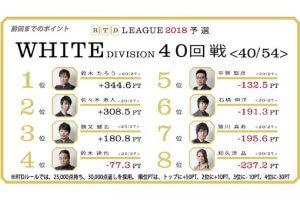 たろうvs達也、お互いを知り尽くした戦いの行方は!? RTDリーグ2018 WHITE DIVISION 41-42回戦、BLACK DIVISION37-38回戦レポート
