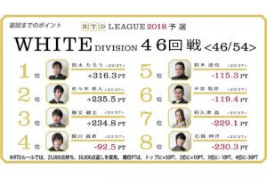 それぞれの終盤戦!石橋、落とし穴だらけの旅路!多井・村上、屈辱の選択! RTDリーグ2018 WHITE DIVISION 47-48回戦、BLACK DIVISION43-44回戦レポート