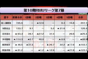 藤中がRMUリーグへの昇級を決める 中村は惜しくも3位/RMU 前期R1リーグ最終節