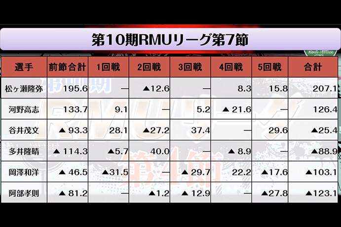 谷井が3トップで3位浮上/第10期RMUリーグ第7節 結果