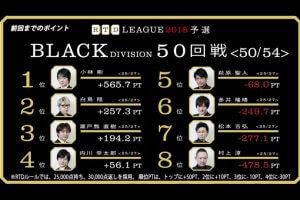 多井vs松本、最終決戦!最終戦、村上の選択とは!? RTDリーグ2018 BLACK DIVISION51-54(最終戦)レポート