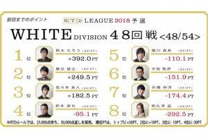 石橋がトップでトータル6位浮上 最終戦は勝又がトップ/RTDリーグ 2018 WHITE DIVISION 53/54 回戦