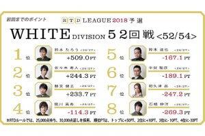 和久津の大逆転国士、打つのは当然あの人?平賀らしい幕引き! RTDリーグ2018 WHITE DIVISION53-54回戦(最終戦)レポート