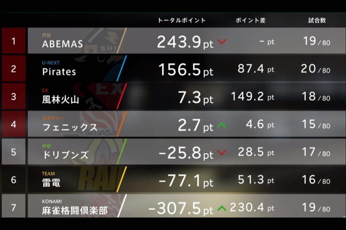 「ゲオスミン漂うドリブンズ」赤坂ドリブンズ 18回戦(10月26日) マッチレポート