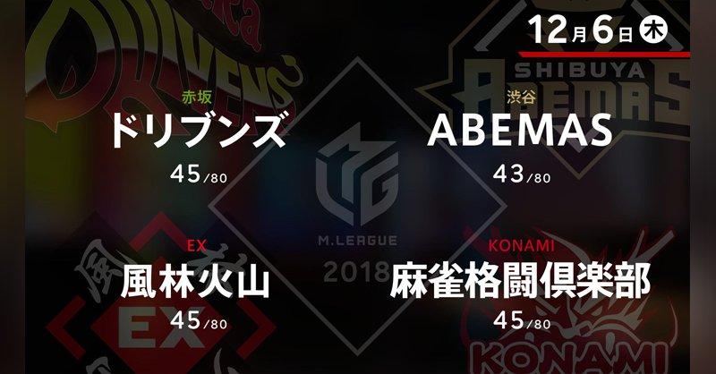 村上 VS 滝沢 VS 白鳥 VS 寿人 滝沢バースデートップでチーム総合1位返り咲くか!?【Mリーグ 12/06】