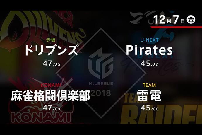 たろう VS 朝倉 VS 黒沢 VS 前原 パブリックビューイング開催日で勝利を飾るのは!?【Mリーグ 12/07】