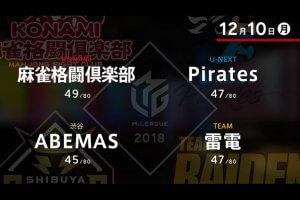 黒沢 VS 松本 VS 石橋 VS 寿人 ファイナルシリーズ進出をかけた正念場!?【Mリーグ 12/10】
