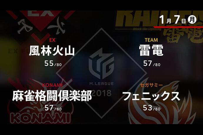 亜樹 VS 黒沢 VS 寿人 VS 茅森 新年開幕戦を彩る華々しい戦い!!【Mリーグ 1/7】