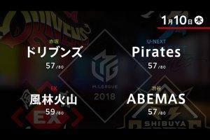 村上、滝沢と上位チームの2人が快勝!ABEMASが大苦戦で6位転落【Mリーグ 1/10結果】