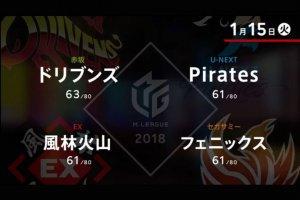 滝沢 VS 園田 VS 朝倉 VS 近藤 上位2チームが直接対決【Mリーグ 1/15】