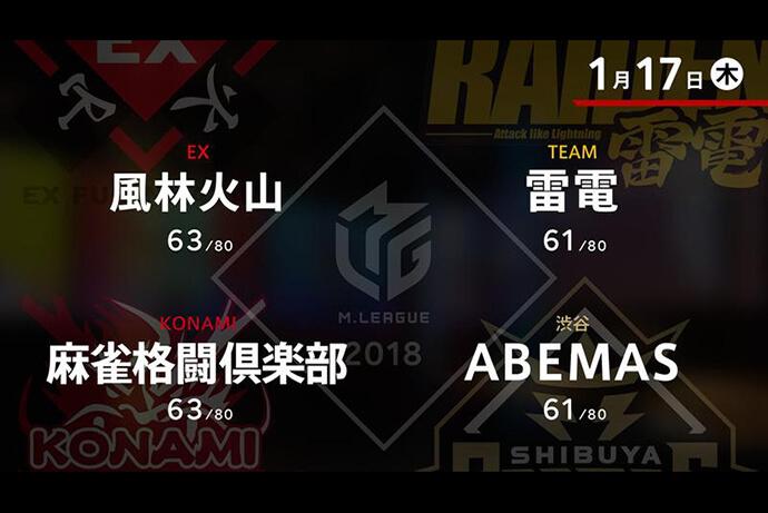 滝沢 VS 萩原 VS 松本 VS 高宮 ファイナルシリーズ進出に向けての正念場の1戦【Mリーグ 1/17】