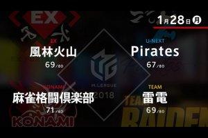Pirates・朝倉と雷電・黒沢が勝利でファイナルシリーズ争いは更なる接戦に!!【Mリーグ 1/28 結果速報】