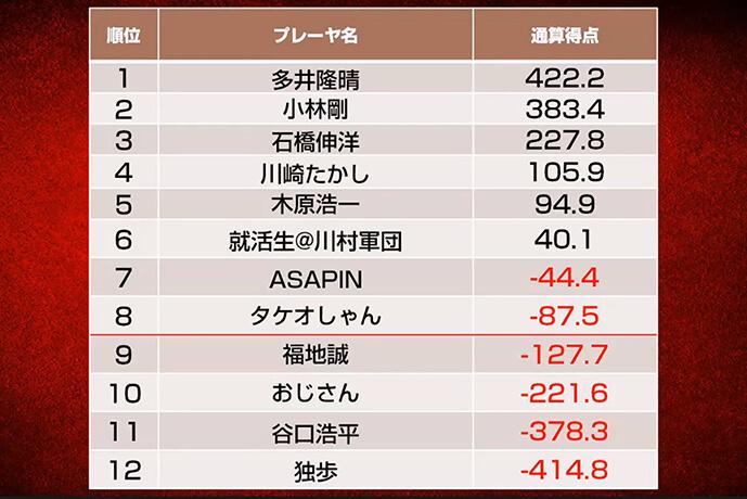 多井隆晴が首位キープ、福地誠、おじさん、谷口浩平、独歩が今節で敗退に/第八期天鳳名人戦第六節