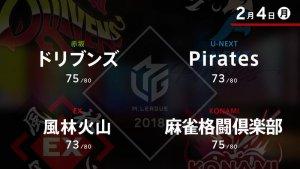 ドリブンズ・園田が劇的な連勝で風林火山に大きく迫る!【Mリーグ 2/4 結果速報】