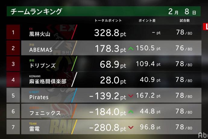 多井が個人4連勝!ABEMASはファイナルシリーズ進出へ王手!【Mリーグ 2/8 試合結果】
