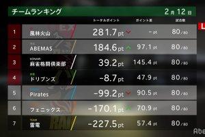 滝沢 VS 白鳥 VS 朝倉 VS 茅森  ファイナル進出チームが決まる予選最終日!!【Mリーグ 2/12 第1試合メンバー】
